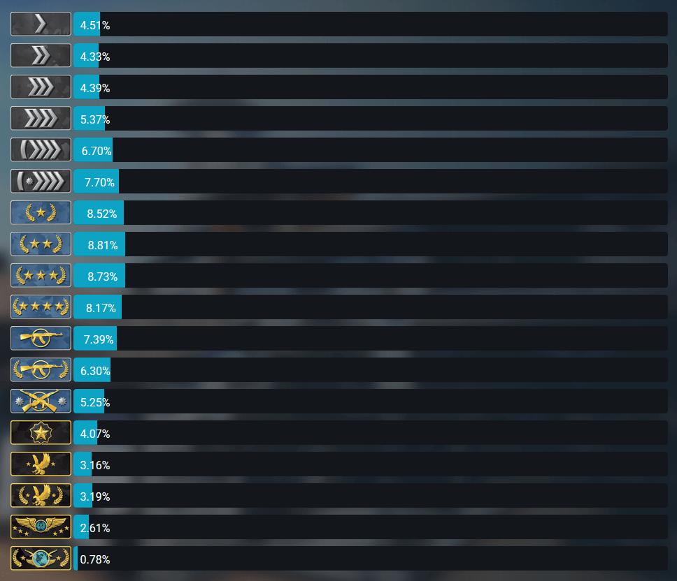 Zestawienie pokazujące rangi CS GO i statystyki graczy